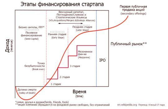 Варианты пассивного дохода.