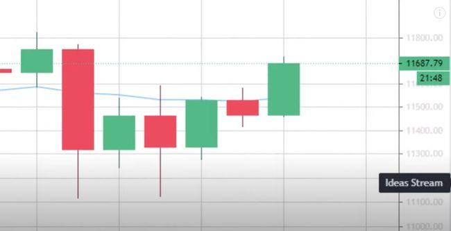 Уоррен Баффет только что предсказал крах фондового рынка!