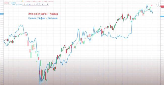 Индикатор Уоррена Баффета предсказывает безумный крах рынка! Как это повлияет на биткоин и крипту?